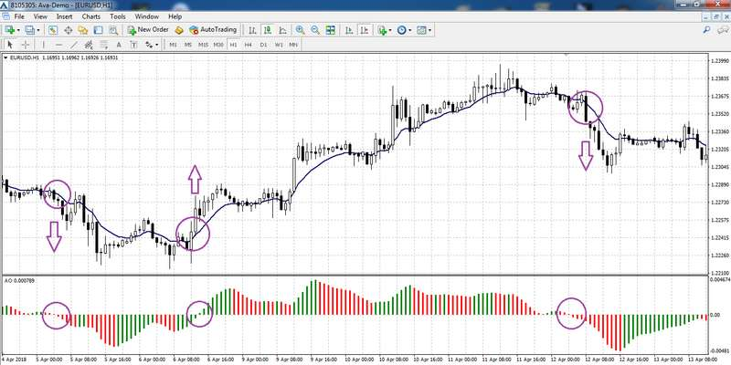EMA trading