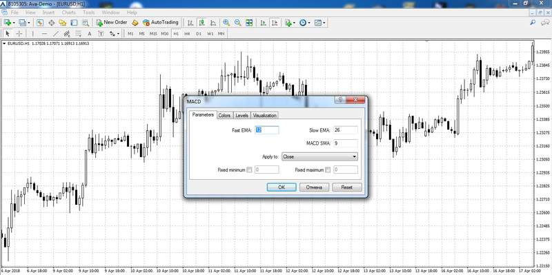 Setting the MACD indicator parameters