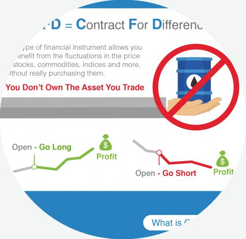 what are CFDs Infographic