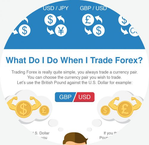 What Is Forex Infographic