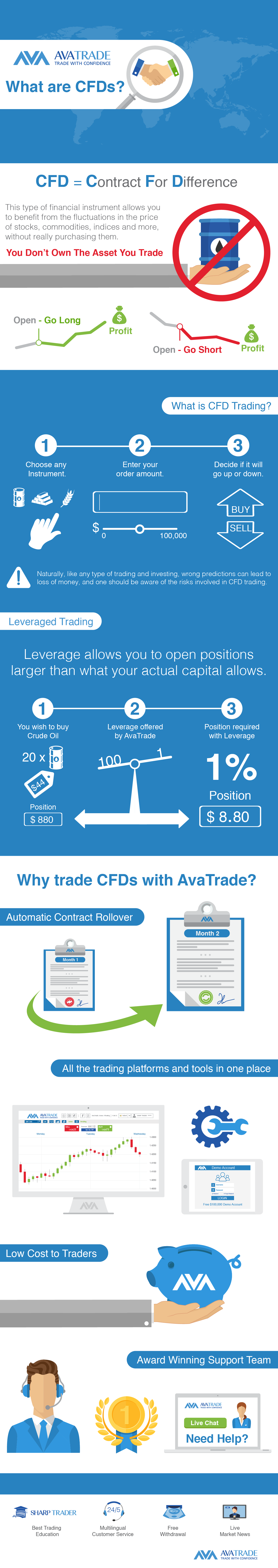 cfd uk infographic
