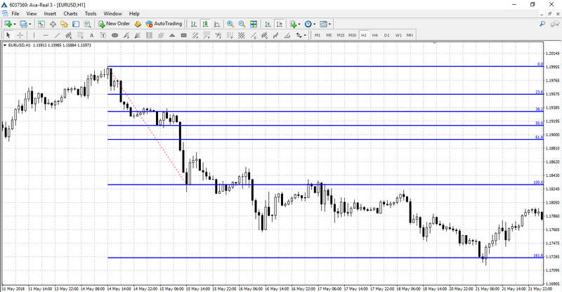 Fibonacci Levels on the chart