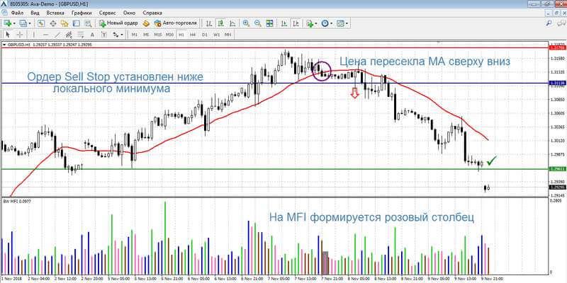 Сделка на продажу по стратегии MFI + МА