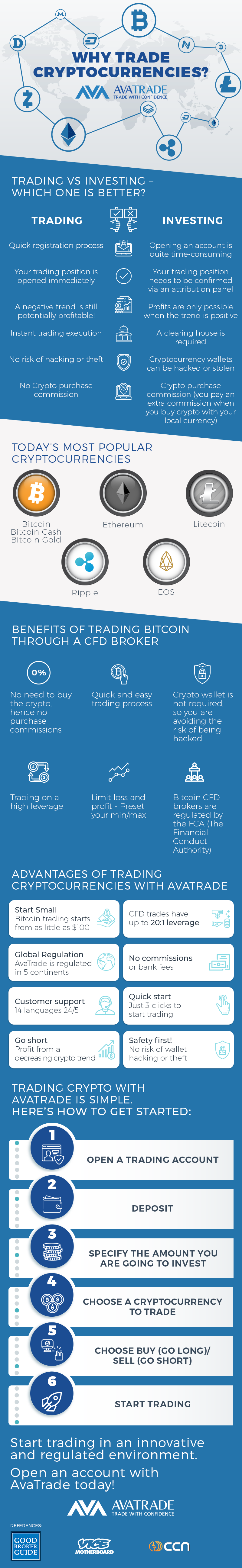 Why Trading Cryptocurrency CFDs makes sense